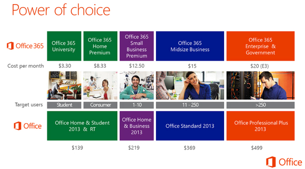 microsoft-office-2013-office-365-sku-pricing