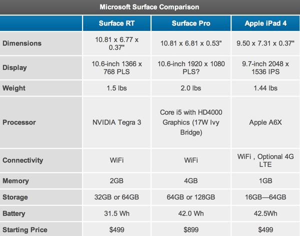 microsoft-surface-rt-surface-pro-caracteristiques-comparison