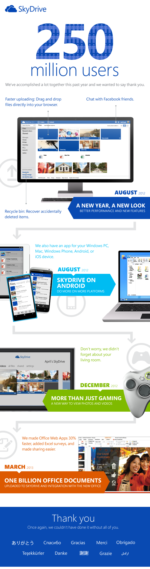 skydrive-anniversary-infographie
