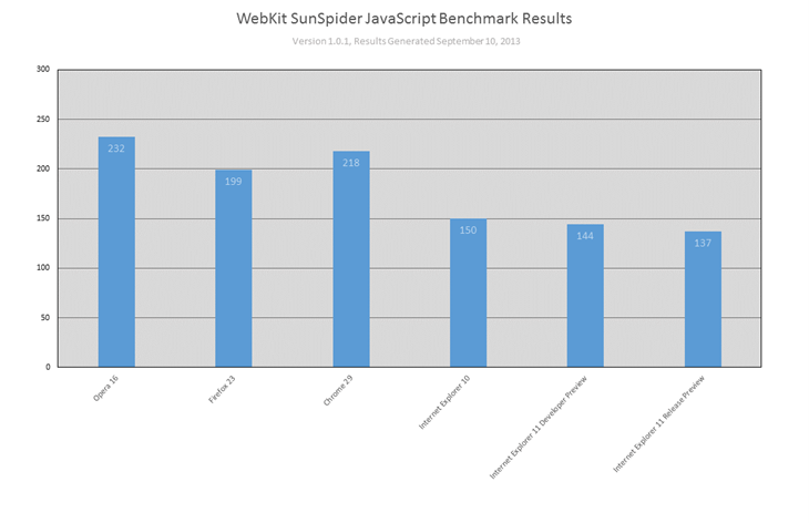 ie11-preview-win7sp1-performances-sunspider