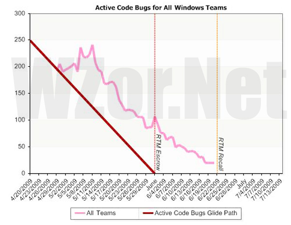 active_code_bugs_window7_team