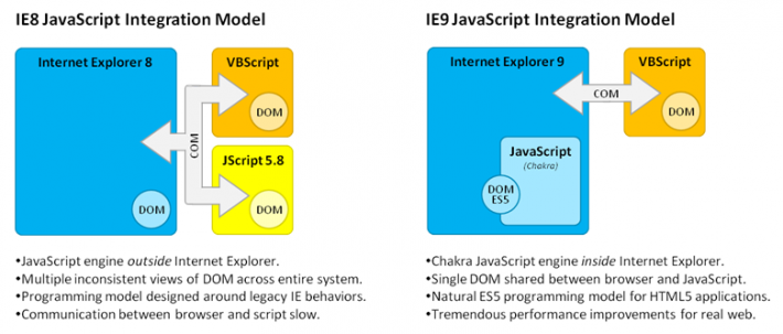 ie9-javascript-integration-PPB4