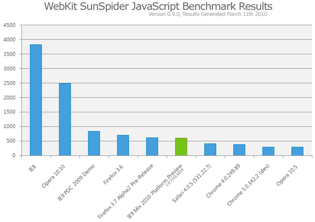 mix10-internet-explorer-9-javascript-sunspider