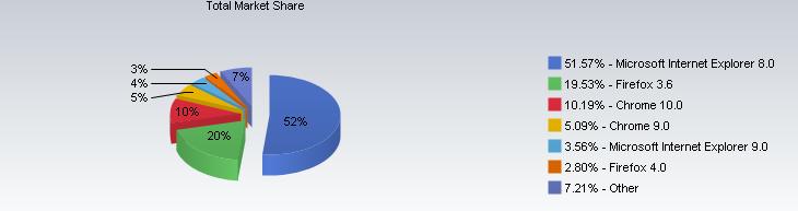 net-marketshare-part-de-marche-navigateur-web-mars-2011
